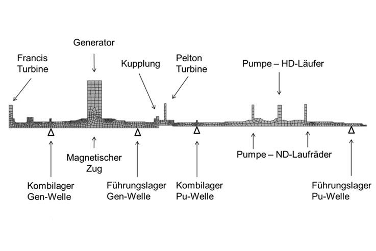 Hydraulischer Kurzschluss - Pumpspeicherkraftwerk - Institut für ...