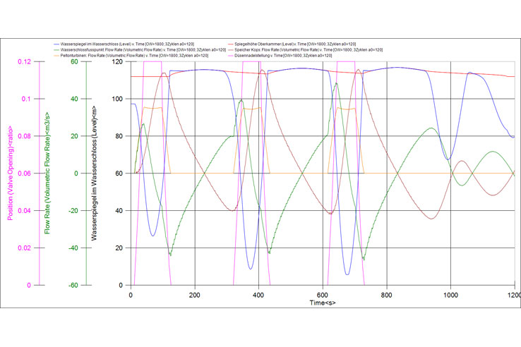 Pelton turbine plant: feasibility study / water hammer calculation