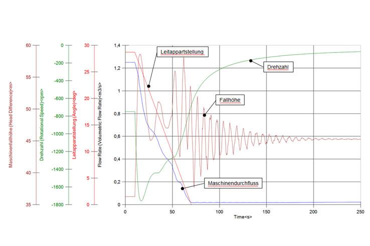 vibration thesis
